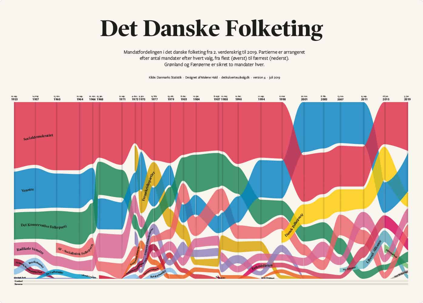 mandater-partier-folketing-plakat-infografik-6