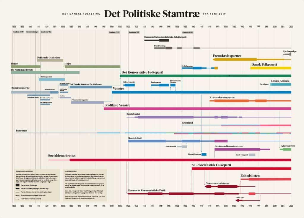 Det Kulørte Udvalg - Det politiske stamtræ