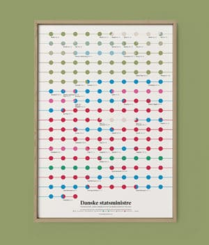 Det Kulørte Udvalg - Danske statsministre (plakat)